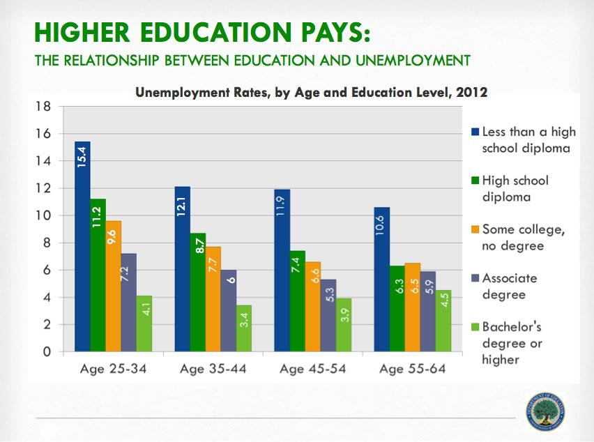 Higher education pays. https://t.co/hCgVvYlfwd
