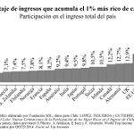 En Holanda el 1% más rico concentra 6,3% d los ingresos. En Australia 9,2%, Alemania 12,7%, USA 19,3% ¿y Chile? 30,5% http://t.co/j5cigio4OB