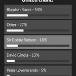 Have you voted in our poll on the best #NUFC chant yet? @NUFC fans have your day here http://t.co/DN4kQcxDyL http://t.co/bTXWe9Mc7F