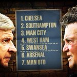 DID YOU KNOW? For the first time in 16 years, Arsenal & Manchester United clash with neither side in the Top 4! http://t.co/zAnHvtB1BG
