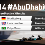 .@Nico_Rosberg goes fastest in #FP3 with a 1:41.424! #F1 #AbuDhabiGP http://t.co/2mdtD9aWW5