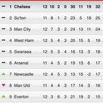 #Chelsea are still top of the league! #CFC http://t.co/JqCPtinCct