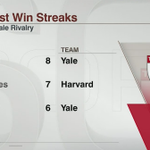 Harvard has won 12 of 13 vs Yale including 7 straight. http://t.co/BH0yCSQTxg