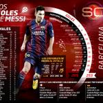 Lionel Messi se transformó en el máximo anotador de #LaLigaXESPN y en #SportsCenter repasamos sus goles al detalle http://t.co/x5XwmmdMzk