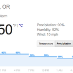 Forecast for Eugene today: Forecast for Autzen today: IT NEVER RAINS IN AUTZEN STADIUM!!!! http://t.co/t1nPgshcgy