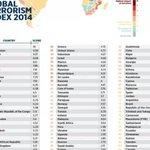 So now Kenya is ranked 12th worst terrorism prone country in the world. @IGkimaiyo @RobertAlai @bonifacemwangi http://t.co/9A9Ye0SwBF