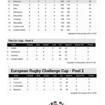 A sight for all @ExeterChiefs supporters to feast their eyes on. This is as good as it could be. @BigChiefExeter http://t.co/JbyIgKDm8I