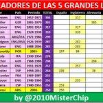 Messi es el 16º jugador con 250+ goles en TODA la historia de las 5 grandes ligas. Esta es la lista completa >>> http://t.co/MItHCnSCiK