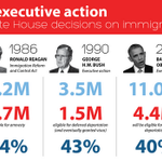 """Obamas #ExecutiveAction isnt outrageous-its how #ImmigrationReform gets done"" http://t.co/rdcO02GQUO http://t.co/xNZwQjbdV0"