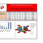 #Elections_présidentielles 2014 (1er tour) Statistiques IRIE à létranger (22/11/2014 à 18:00) #TnElec2014 http://t.co/wxm2JX6S0l