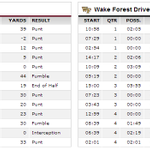 Virginia Tech and Wake Forest go to OVERTIME TIED 0-0: http://t.co/FsdcGu8g6O