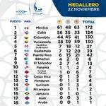 En el día número 8 #Mexico se mantiene en la primera posición, ¡Felicidades a todos los atletas! #Veracruz2014 http://t.co/igKn6XidjW