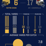 Halftime Recap. @NDFootball 6 - Louisville 17. Lets rally and take the 2nd half #GoIrish http://t.co/C1awNp40CL
