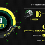 Scoring drive: 3 plays, 54 yds, 0:47. Mariota 46-yd run, PAT good. UO 13, CU 0, 0:01 1st qtr #GoDucks #CUvsUO http://t.co/CXorU32Wlx