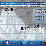 "Oh no, wheres the snow for #Anchorage? Heres a recap of the last 5 years-to-date. Avg season snowfall:74.5"" #AKwx http://t.co/H5tKD3qttm"