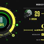Corrected scoring drive: 30-3 #GoDucks #CUvsUO http://t.co/oPRoswDoKE