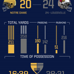 3rd Quarter Recap #GoIrish http://t.co/biuBxWSrkn