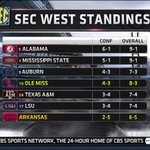 After todays Arkansas win, every team in the SEC West is now bowl eligible. http://t.co/yGLLpBVb1u