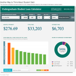 A student debt calculator focused on college majors http://t.co/TDJpMLlO5e http://t.co/rB98Z64g03
