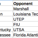 #CUSAFB Attendance for this weeks games. http://t.co/GFujqiXXZ3