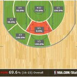 #FearTheBrow: @AntDavis23 scores career-high 43 points in @PelicansNBA win v. Utah. Shot 16/23 (69.6%) http://t.co/Fb8TZbXQ5Z