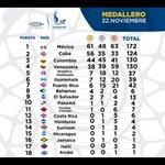 Así cerro el medallero por países el día #8 de los #JCAC #Veracruz. RD se mantiene en 5to Lugar con 37 medallas. http://t.co/eRWgFnhnAQ