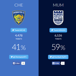 Slowly & Steadily were clawing our way back into this. Keep tweeting with #CHE and #LetsFootball! http://t.co/kc8c9bAU3x