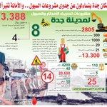سكان #جدة يتساءلون عن جدوى #مشروعات #السيول.. و الأمانة تتبرأ!! http://t.co/KDo7yn5reh #أمانة_جدة #جدة_تغرق http://t.co/asDs5RnP3w