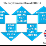 #CameronMustGo because he wrecked UK Economy Debt up £500bn Deficit up 10% Wages down 159yr low Growth 43% slower http://t.co/ewqQVtotyL