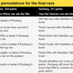 Lewis Hamilton v Nico Rosberg -here are the title permutations. Who do you think will win and why? Let us know #bbcf1 http://t.co/lTZHJCH65A