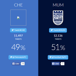 Were nearly there! Keep tweeting with #CHE and #LetsFootball and show your love for #ChennaiyinFC! http://t.co/EqCivkhNQy