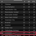 Remember when Liverpool fans said United were past it and they would be title challengers? #MUFC #LFC #CRYLIV http://t.co/h17pCLO1Hw