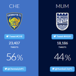 Meanwhile, @ChennaiyinFC are well ahead on Match Day Wars as well. Well done, Chennaiyins! #MUMvCHE http://t.co/bNceLm0TAp