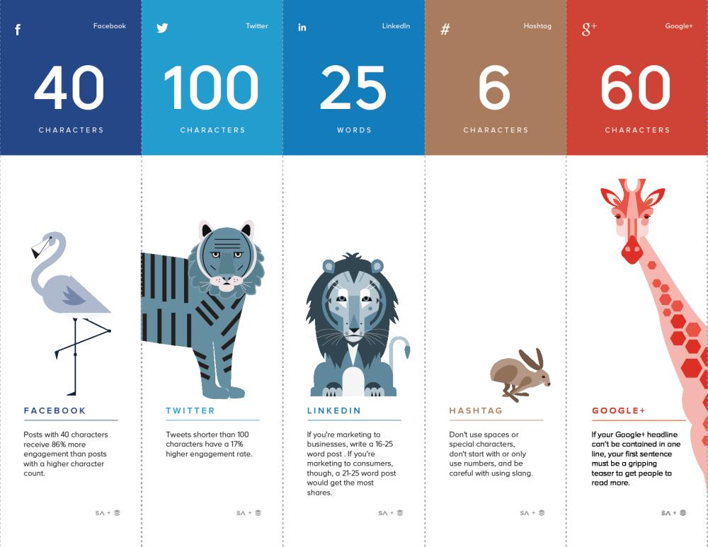 Les tailles idéales sur Internet : longueurs des posts, durée des médias...  http://t.co/AqYl3B7Srm http://t.co/XCNX0Xthru