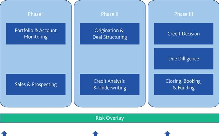 How incorporating risk data elements improves origination workflow. http://t.co/N9aKCbmcrG Article from our magazine. http://t.co/D8LZows82H