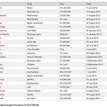 Selv Wayne Rooneys hårtransplantasjoner er bedre investerte penger enn disse £200m til Brendan Rodgers. Mye ræl. http://t.co/pvKUFsIKM6