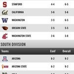 ASU needs to beat UofA and Stanford needs to beat UCLA for ASU to win Pac-12 South. Both at 1:30 Friday Arizona time http://t.co/AjDdhNdZeR