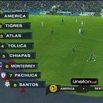 Si Monterrey gana/empata ante Pumas, la liguilla es: América-Santos, Tigres-Pachuca, Atlas-Chiapas, Toluca-Monterrey. http://t.co/xubY6x4Tv3