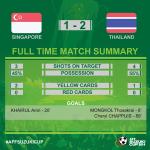 Full time! Singapore 1-2 Thailand #SINvsTHA #AFFSuzukiCup http://t.co/fxOYVsniEi