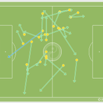 Adam Lallana completed 100% of his passes in the first half for Liverpool. http://t.co/8SYvBGis1Y