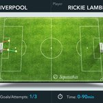 Rickie Lambert 1st half v Palace: 1 goal, 3/5 headed duels, 7/11 passes. #LFC http://t.co/K2Nyj9YEEs