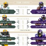 A look at the offensive leaders heading into #GBvsMIN. See the full @StateFarm infographic: http://t.co/Vh3xYgeC1M http://t.co/fvwV3AVvIw