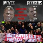 David Moyes and Brendan Rodgers. http://t.co/UEGljApUf9