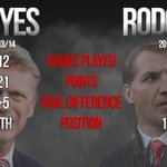 The David Moyes comparison will be made to all under pressure managers for the rest of time. Rightly so too ???? #MUFC http://t.co/nqbRl0nJvz