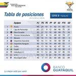 ¡A 1 fecha de culminar la #SerieB! Te presentamos la tabla de posiciones. http://t.co/6HZh9iqa5C