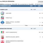 Dopo 12 sezioni scrutinate è in vantaggio il candidato della Lega Nord in Emilia Romagna http://t.co/LogiBmnZWG http://t.co/9dwSoAYKBD