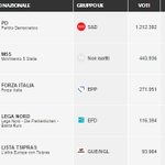 Questi i risultati per le europee in Emilia Romagna, vedremo quanti voti ciascun partito avrà perso http://t.co/ZmgJfj76gz