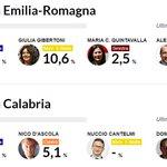 #Regionali: ecco i primi dati. #ER Bonaccini-Fabbri testa a testa. Lo spoglio in diretta http://t.co/8AycYBGGDR http://t.co/NuPapwI74w