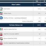 #Lega al 30% #Fi al 9% addio http://t.co/ePooehAUD7