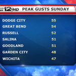 Tremendous wind gusts Sunday. Here are some of the gusts. Winds will back down a little heading into Monday. @KWCH12 http://t.co/ecDnYls7GT